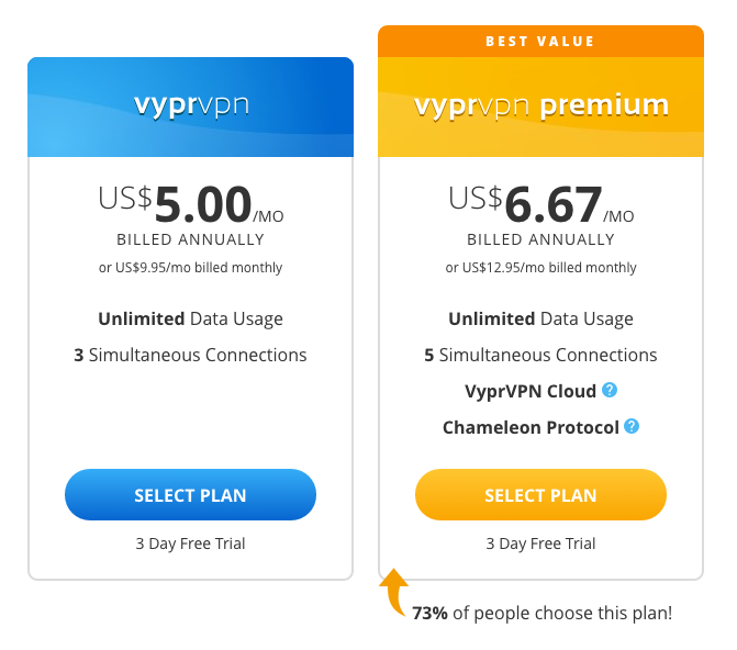 Pricing and Plans for VyprVPN